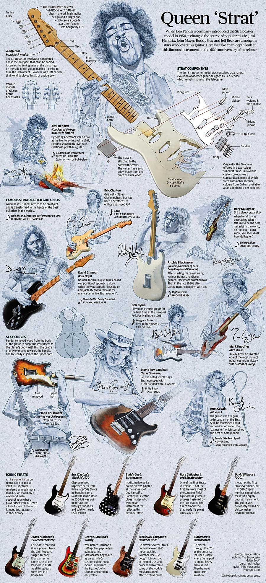 Queen Strat A History Of The Fender Stratocaster Hendrix Pin Electric Guitar Pickup Wiring Diagrams On Pinterest