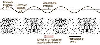 Longitudinal Sound Wave Google Search Longitudinal Wave Waves Study Notes