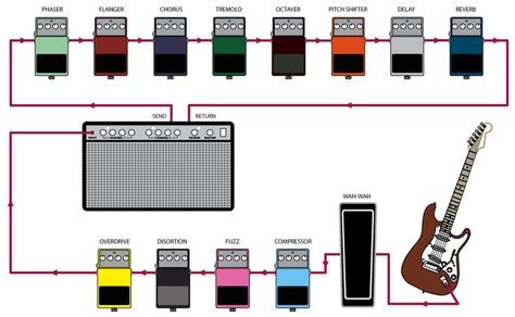 proper pedalboard order guitar tools in 2019 guitar pedals guitar chords guitar effects pedals. Black Bedroom Furniture Sets. Home Design Ideas