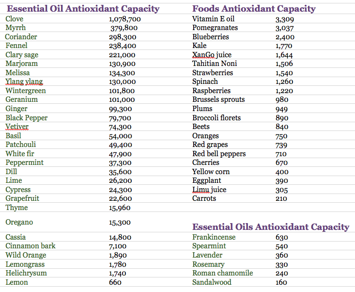 3 Clove Essential Oil Benefits Antioxidant Antibacterial More Clove Essential Oil Essential Oils Herbs Essential Oil Uses