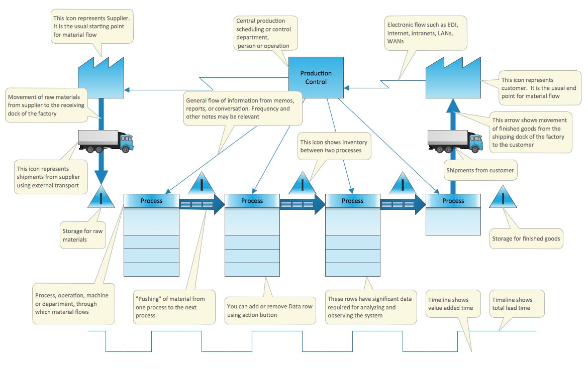 medium resolution of value stream mapping solution extends conceptdraw diagram software with templates samples and vector stencils for drawing the value stream maps vsm in