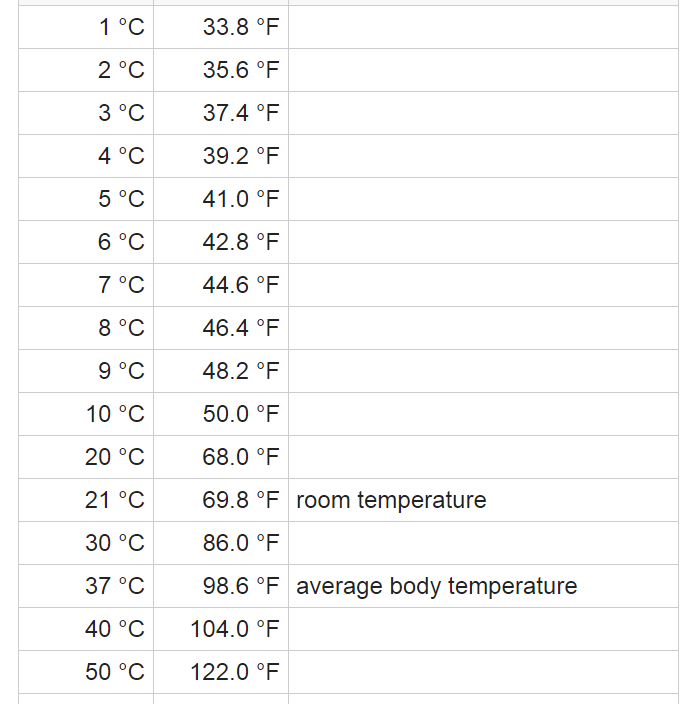 Celsius And Fahrenheit From 1 Degree To 50 Degrees Chinese Lessons Conversion Calculator Average Body