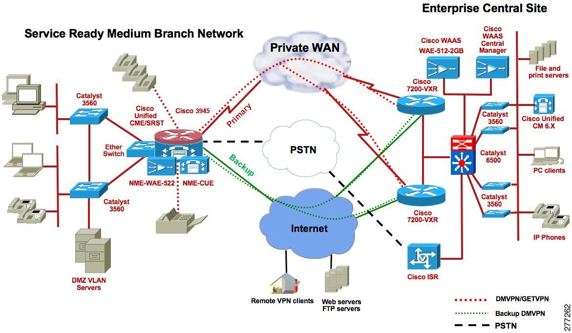 Standard network topology secure network topology csec class standard network topology secure network topology publicscrutiny Images