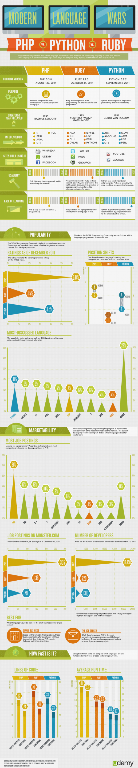 Modern language wars #infographic PHP vs Python vs Ruby