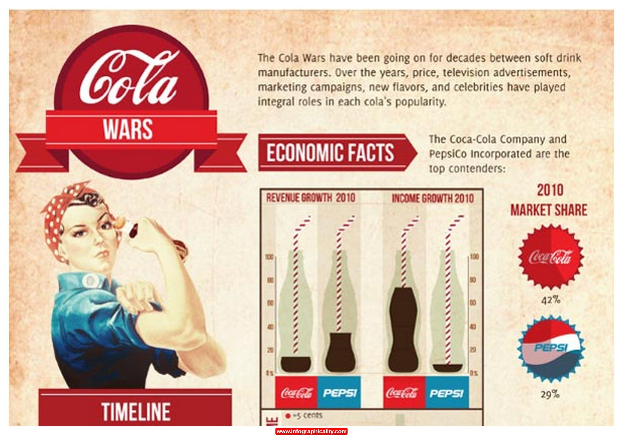 Cola Wars Infographic Infographicality Cola Wars Cola Television Advertising