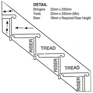 stair riser - Google Search