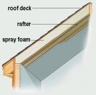 Insulation Education Attic Remodel Roof Attic Rooms