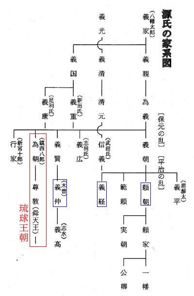 源義国 足利義康 足利義兼 源為弘 源行遠 家系図 漢字 勉強