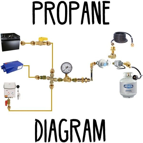 Photo of Propane Diagram | FarOutRide