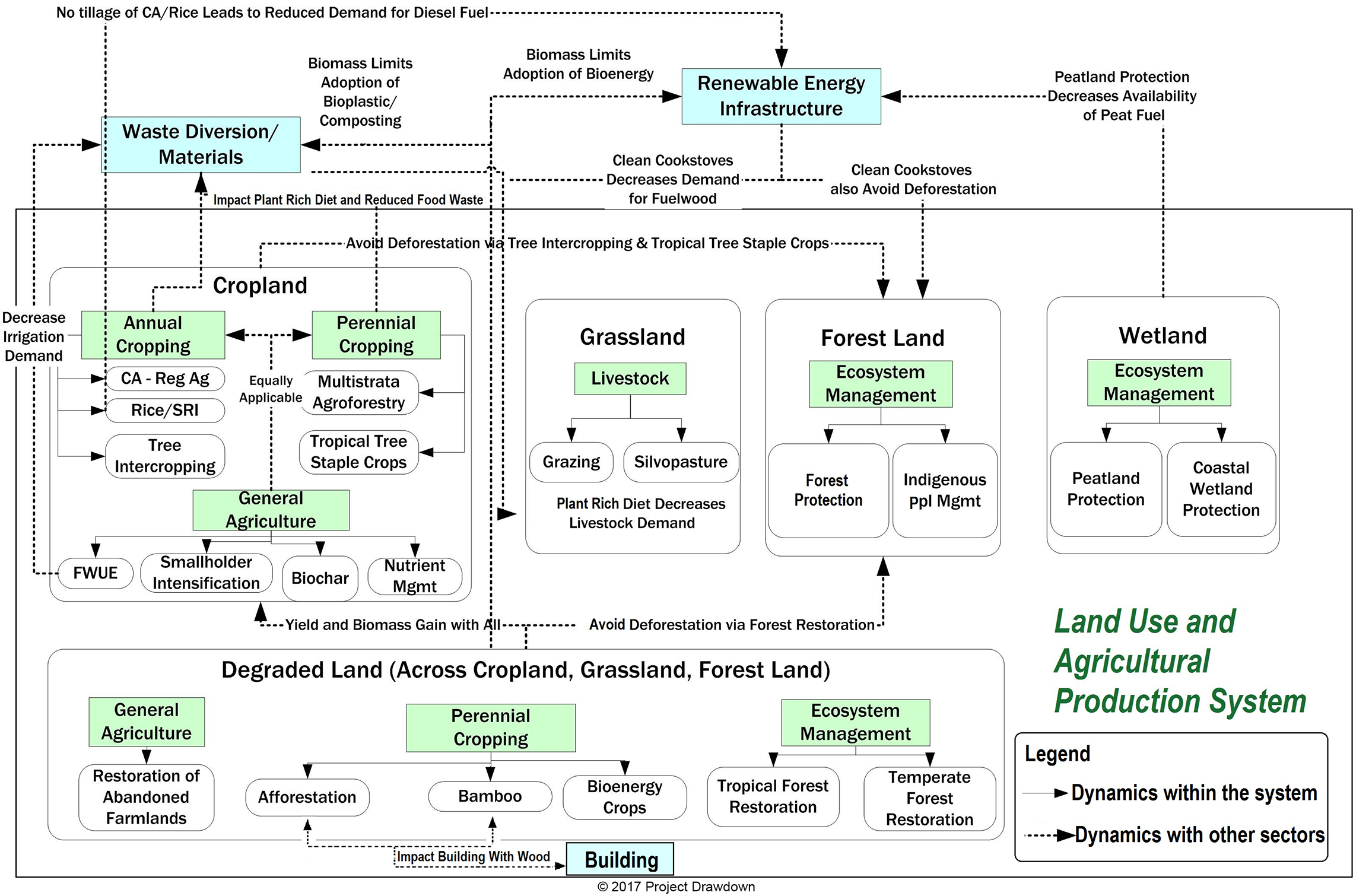Food Agriculture And Land Use Projectdrawdown Land Use Deforestation Climate Change