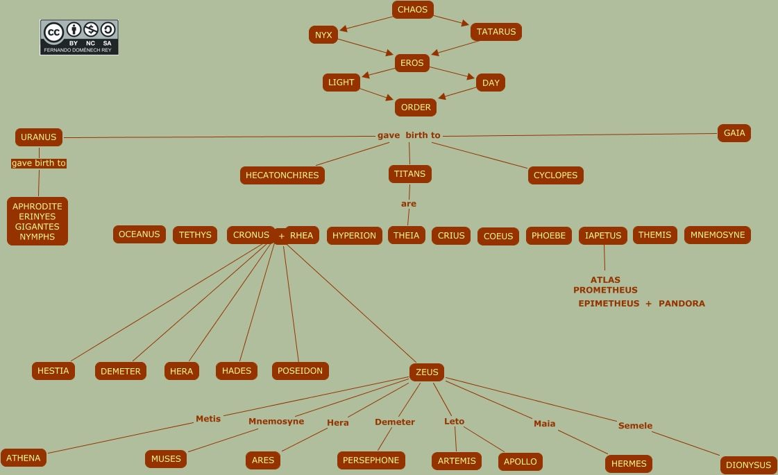 Greek Gods Family Tree--The Titans The Titans, also known as