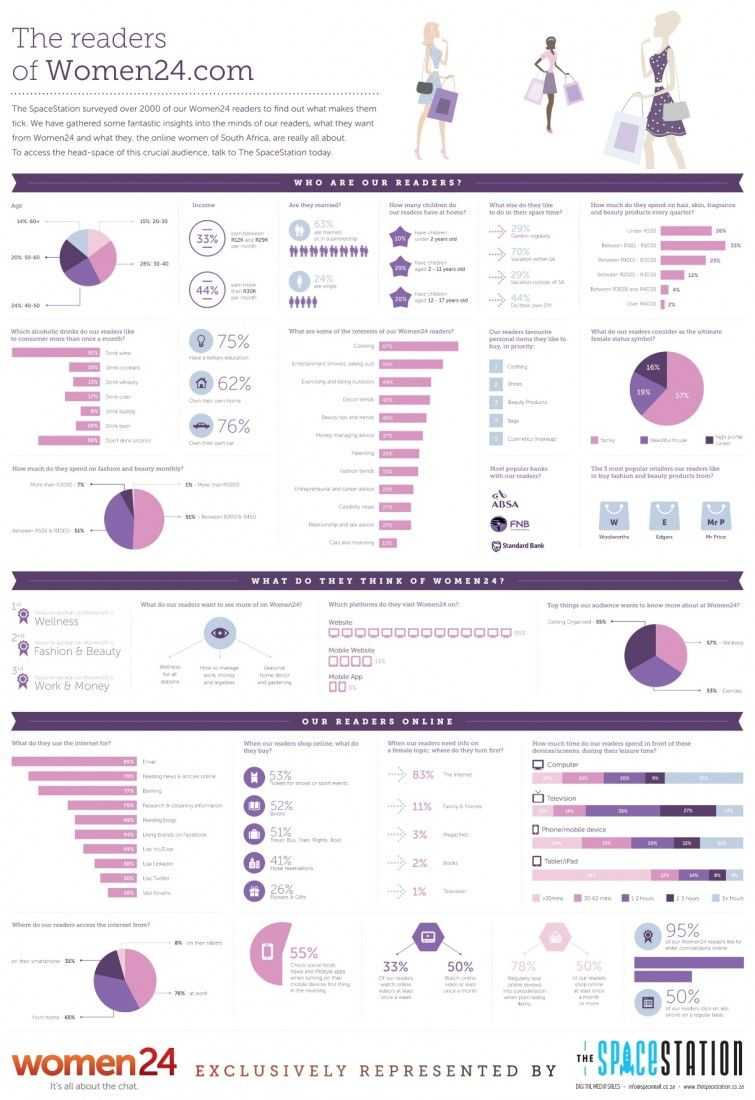 Women24 Survey Infographic August 2013 (South Africa) {The SpaceStation}