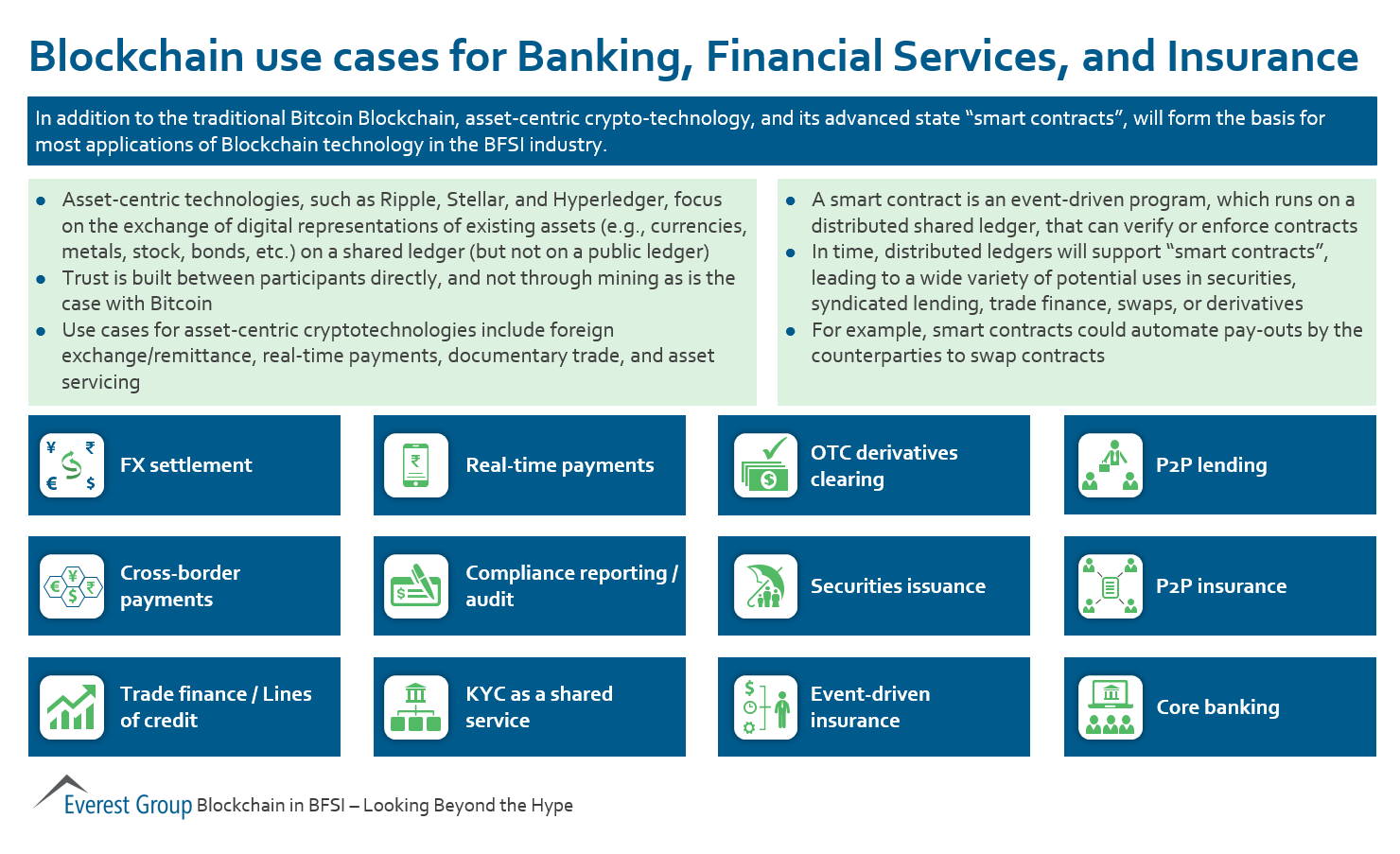 Blockchain Use Cases For Banking Financial Services And