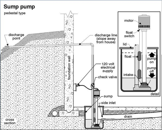 How To Install A Sump Pit And Pump Sump Pit Sump Pump Drainage
