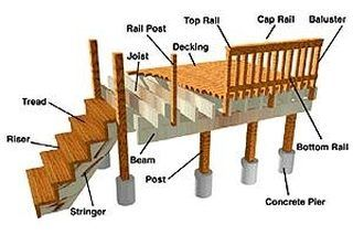 How To Build A Deck On The 2nd Story Of Your House Hunker Deck Framing Diy Deck Deck With Pergola