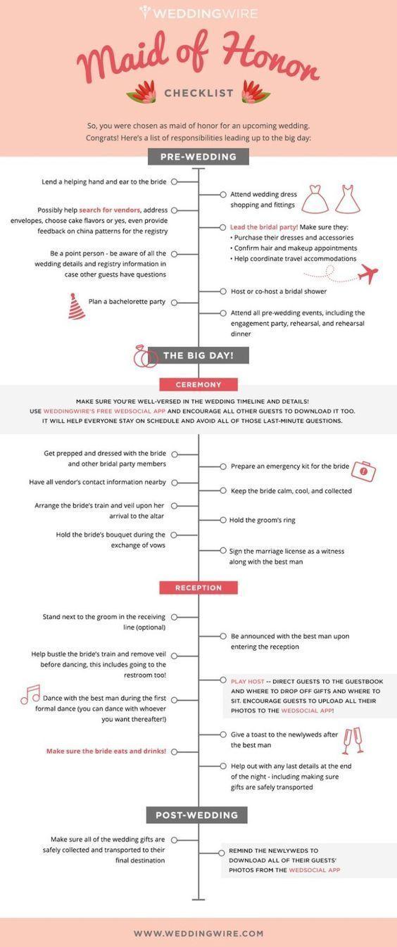 The Most Comprehensive 12 Month Wedding Planning Checklist From Modwedding Weddingchecklist Pinterest