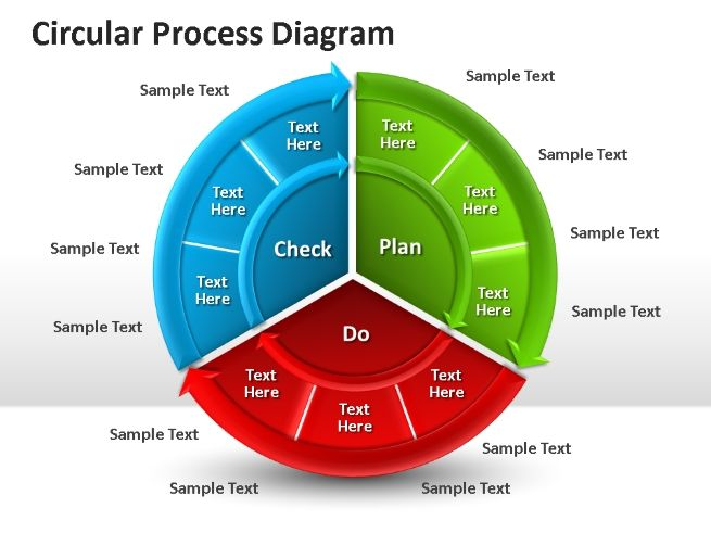 Circular Process Diagram For PowerpointPptx Powerpoint