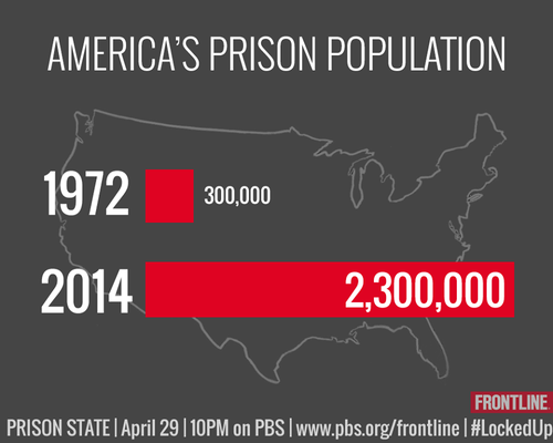 America's Prison Population--300,000 in 1972 and 2,300,000 in 2014.#LockedUp Source