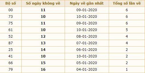 dự đoán xsmb hôm nay thứ 2 ngày 20-1-2020