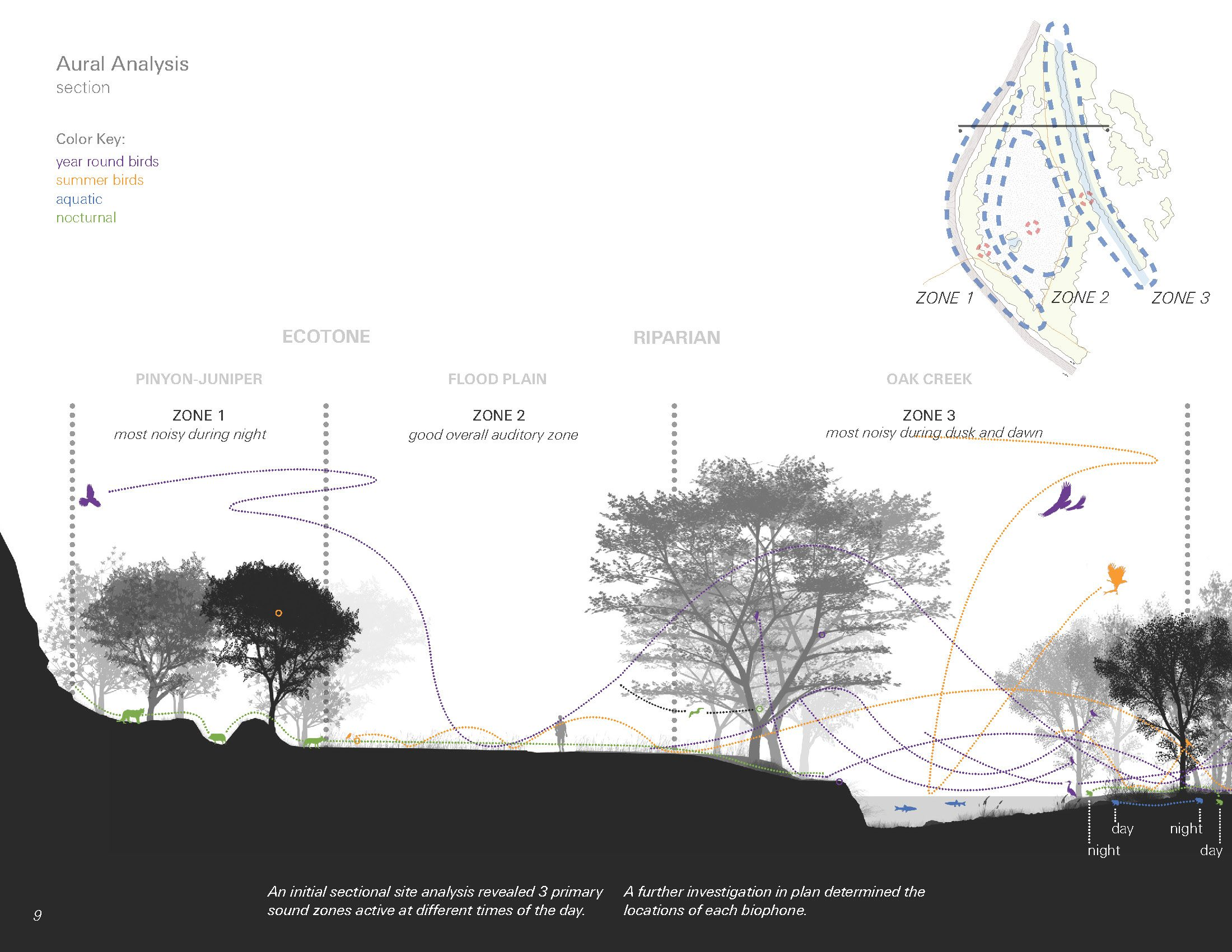 medium resolution of site analysis sound architecture and the ear google search landscape diagram urban landscape
