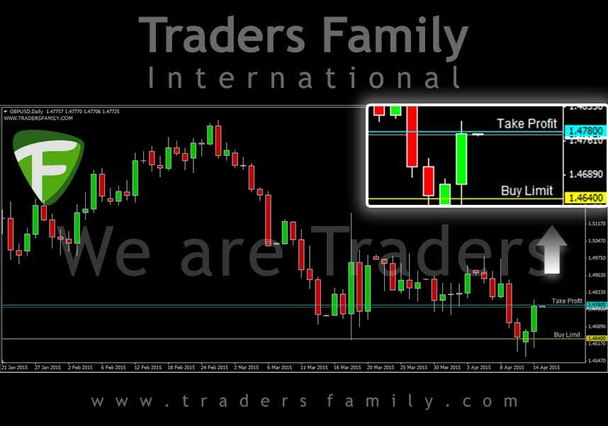 Signal Trading Forex Traders Family Gbpusd Buy Limit 1 46400 Tp