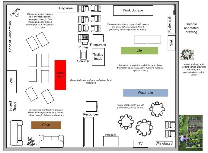 campfire, cave, and watering hole - Google Search Innovation Lab - classroom seating chart templates