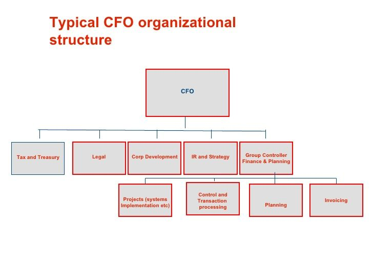 Accounting Department Organization Chart Google Search