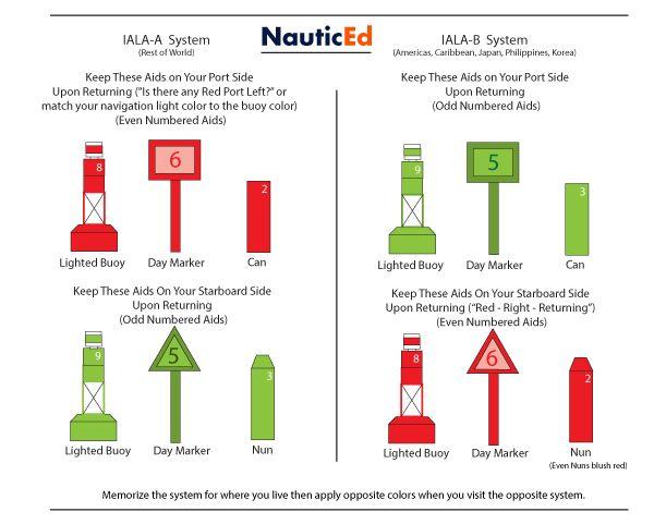 Iala A And Iala B Navigation Marks And Atons Navigation Lights