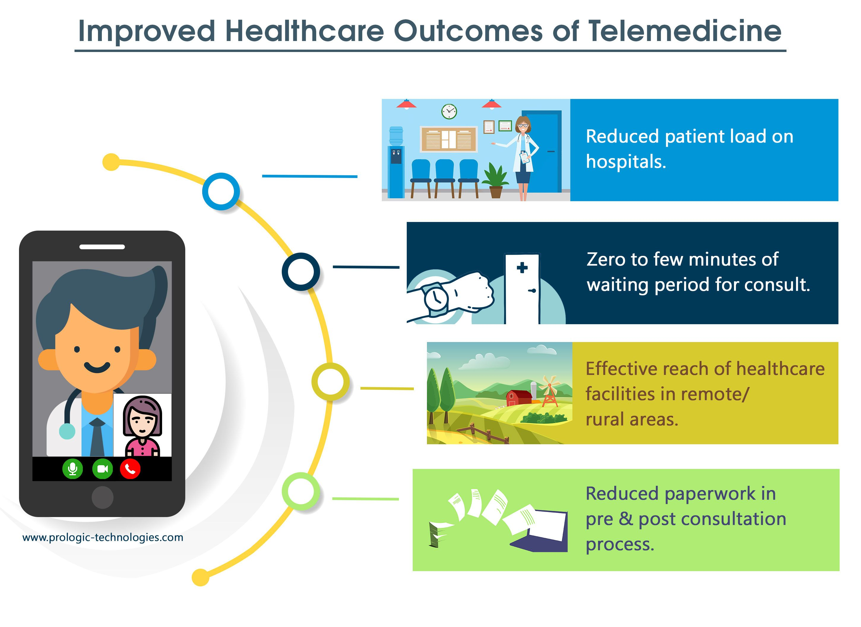 Hipaa secure telemedicine solution provider telemedicine