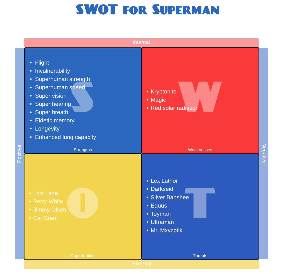 Swot Analysis  Better Evaluation  Pr Articles    Swot