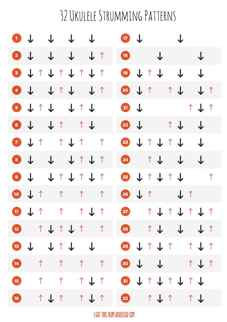 32 ukulele strumming patterns ukulele pinterest patterns 32 ukulele strumming patterns hexwebz Gallery
