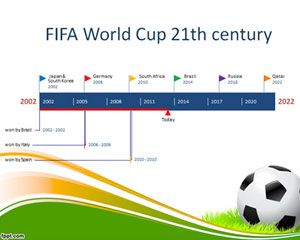Fifa World Cup Timeline Template Fifa World Cup Business Powerpoint Templates World Cup