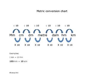 Conversion Chart Metric  Metric Conversion Chart Chart And Math