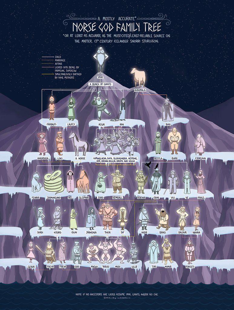 The Norse God Family Tree in 2019 | Mythology | Norse mythology