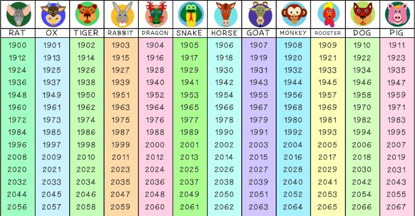 What Does Your Chinese Zodiac Say About Your Happiness Students