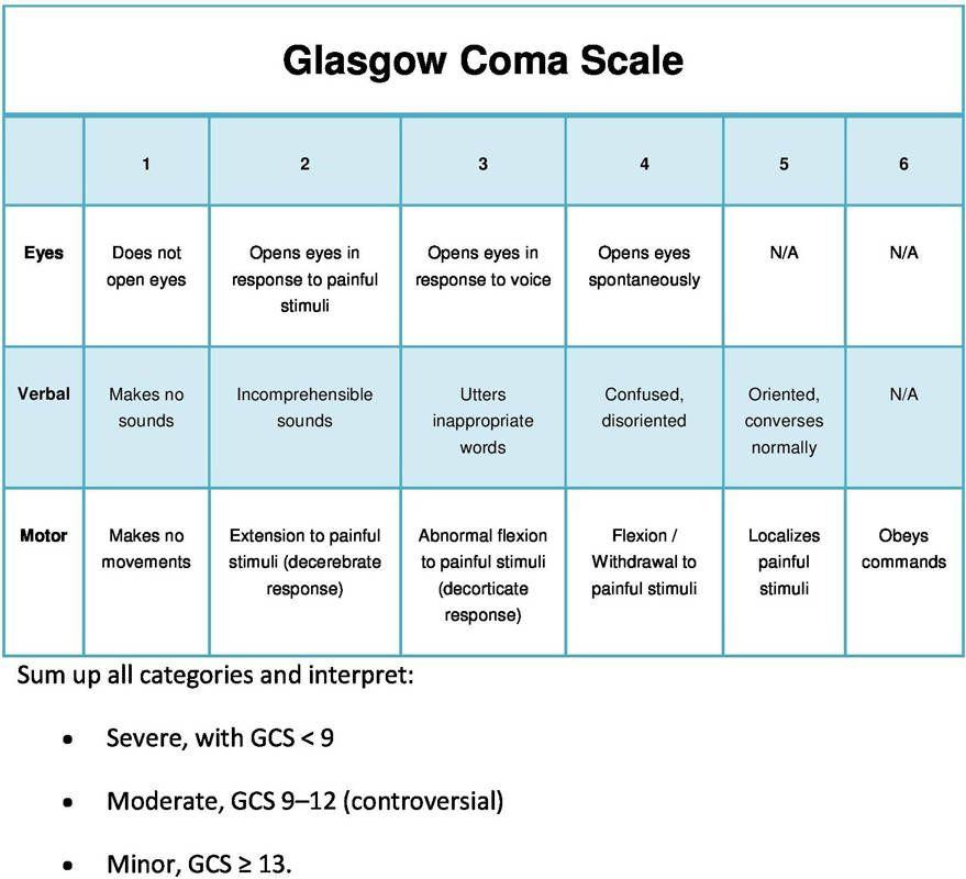 Glasgow coma scale   Glasgow coma scale, Nursing notes ...