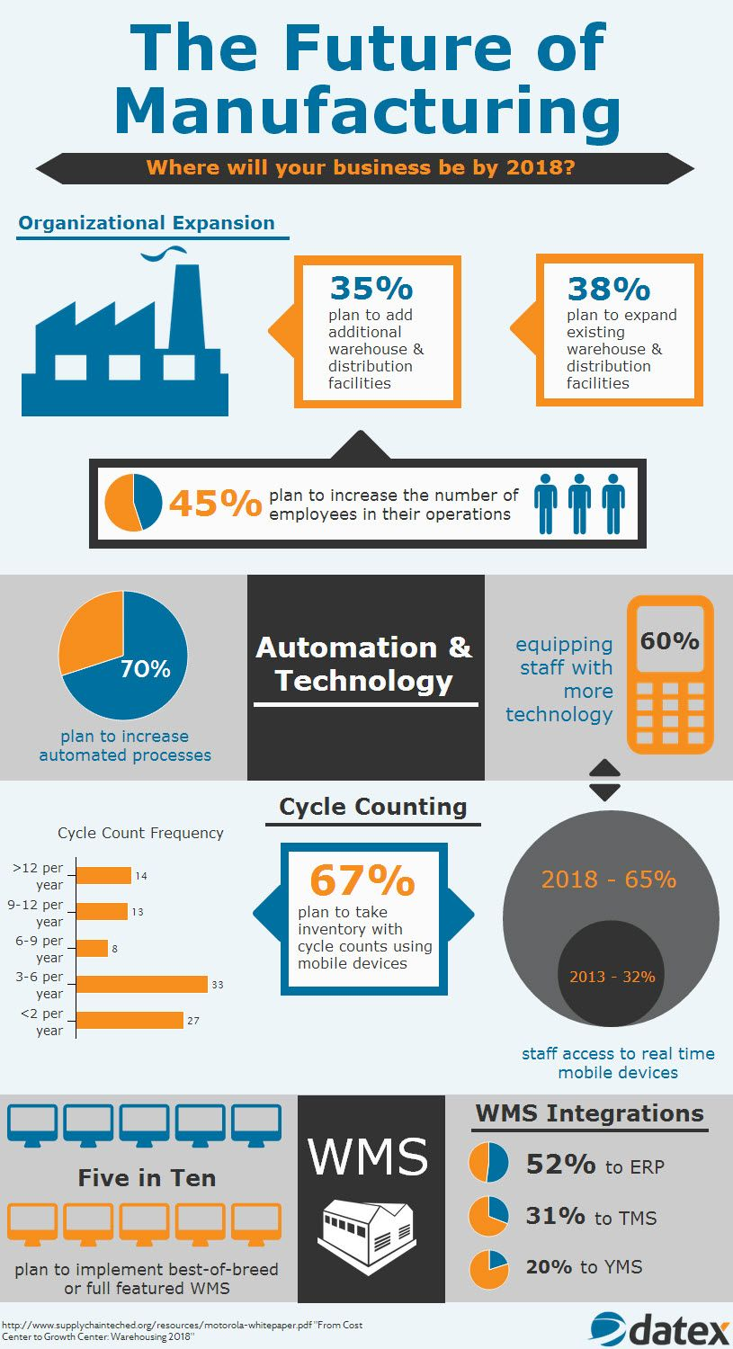 Infographic Manufacturing Outlook 2014 The Future of