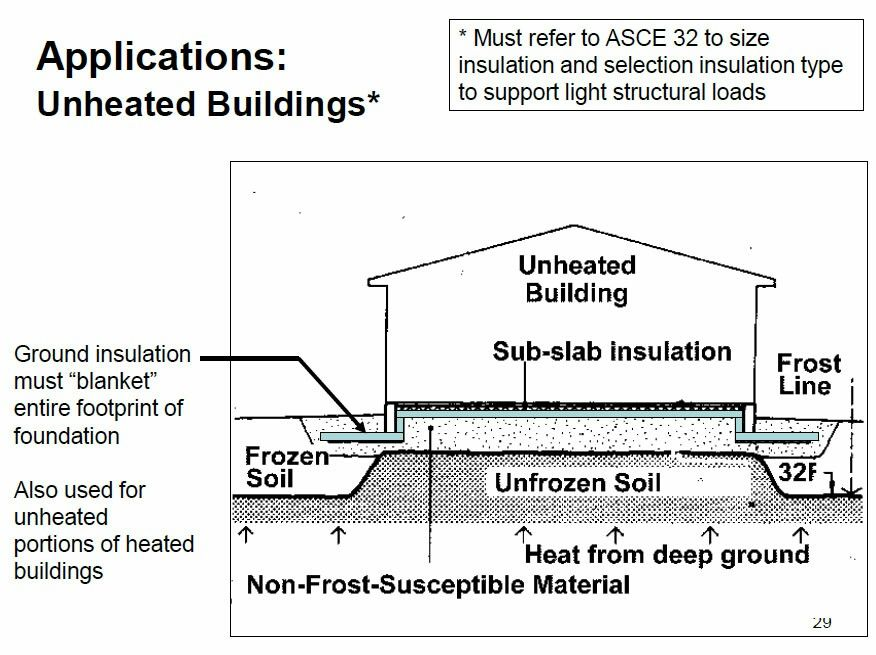 Unheated Building Slab On Grade Insulation Detail Types Of Insulation Concrete Pad Garage Insulation