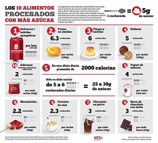 Los 10 Alimentos Procesados Con Más Azúcar Da Clic En La Imagen Ampliada Para Verla En Alta Resolución Nutrition Nutrition Tips Health Food