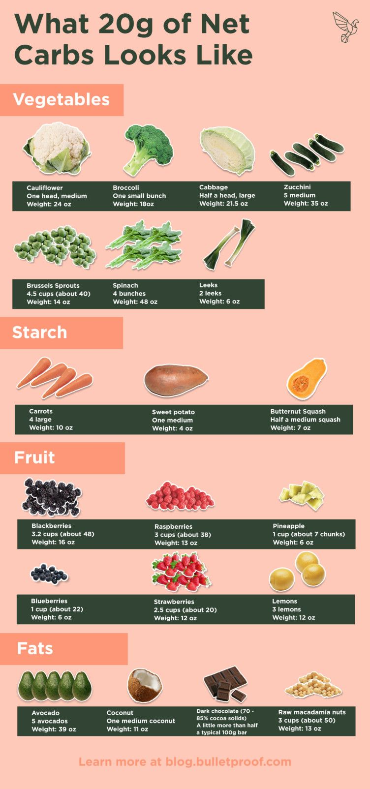 This Keto Carbohydrate Food Chart Shows You What 20g of