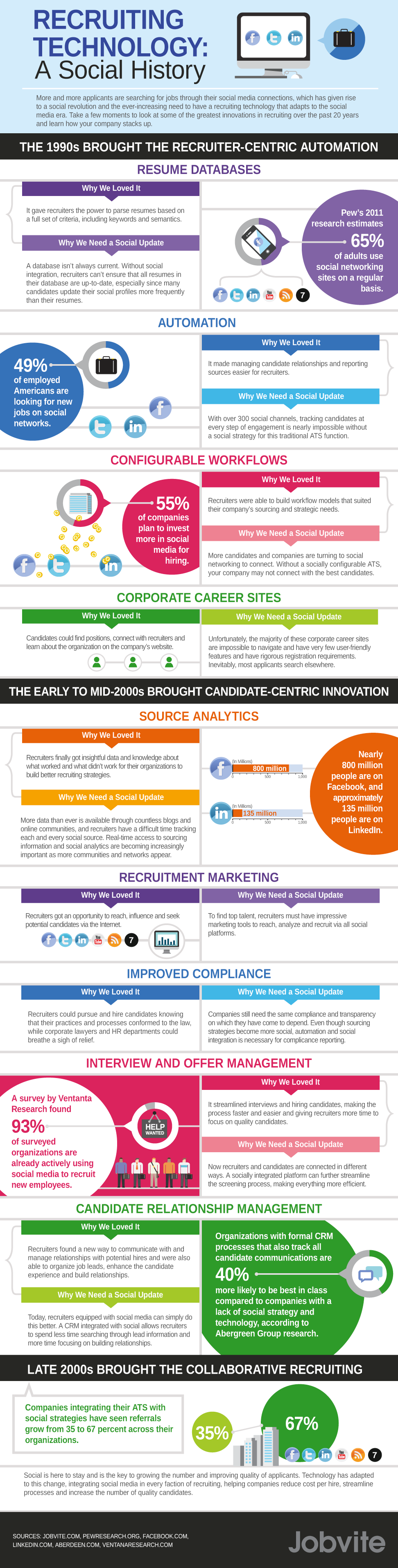 Recruiting Technology A Social History More And More Applicants Are Searching For Jobs Through The Social Media Infographic Recruitment Recruitment Software