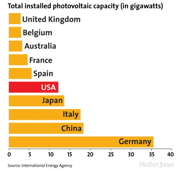 Here Comes The Sun America S Solar Boom In Charts Solar Energy Energy Technology