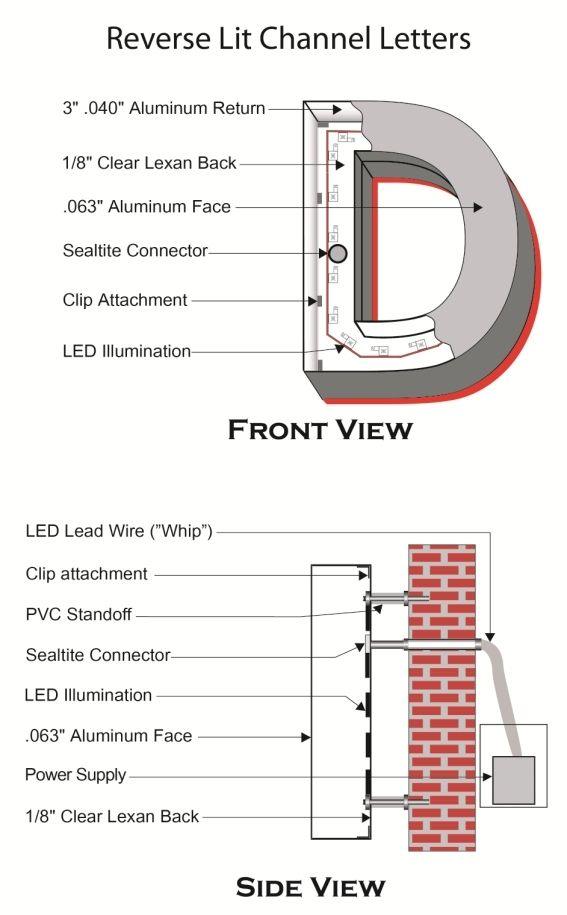 Channel Lettering Sign Wiring Diagram - Wiring Diagrams Schema