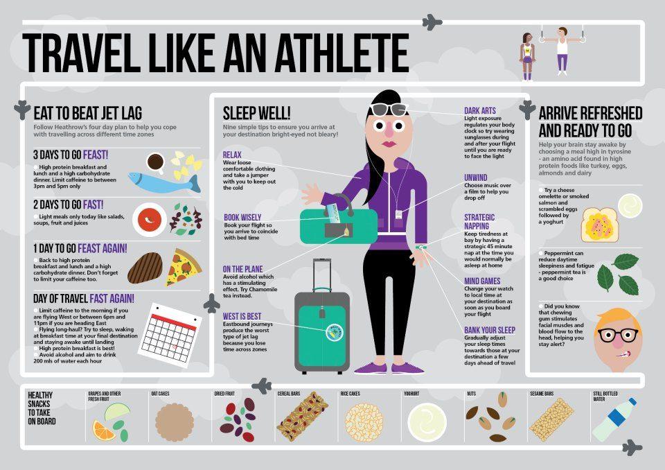 Travel Like An Athlete Travel Infographic Travel Tips Jet Lag