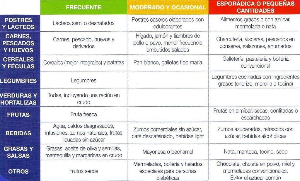 Diabetes Alimentos | Alimentos Para Diabéticos - Alimentos