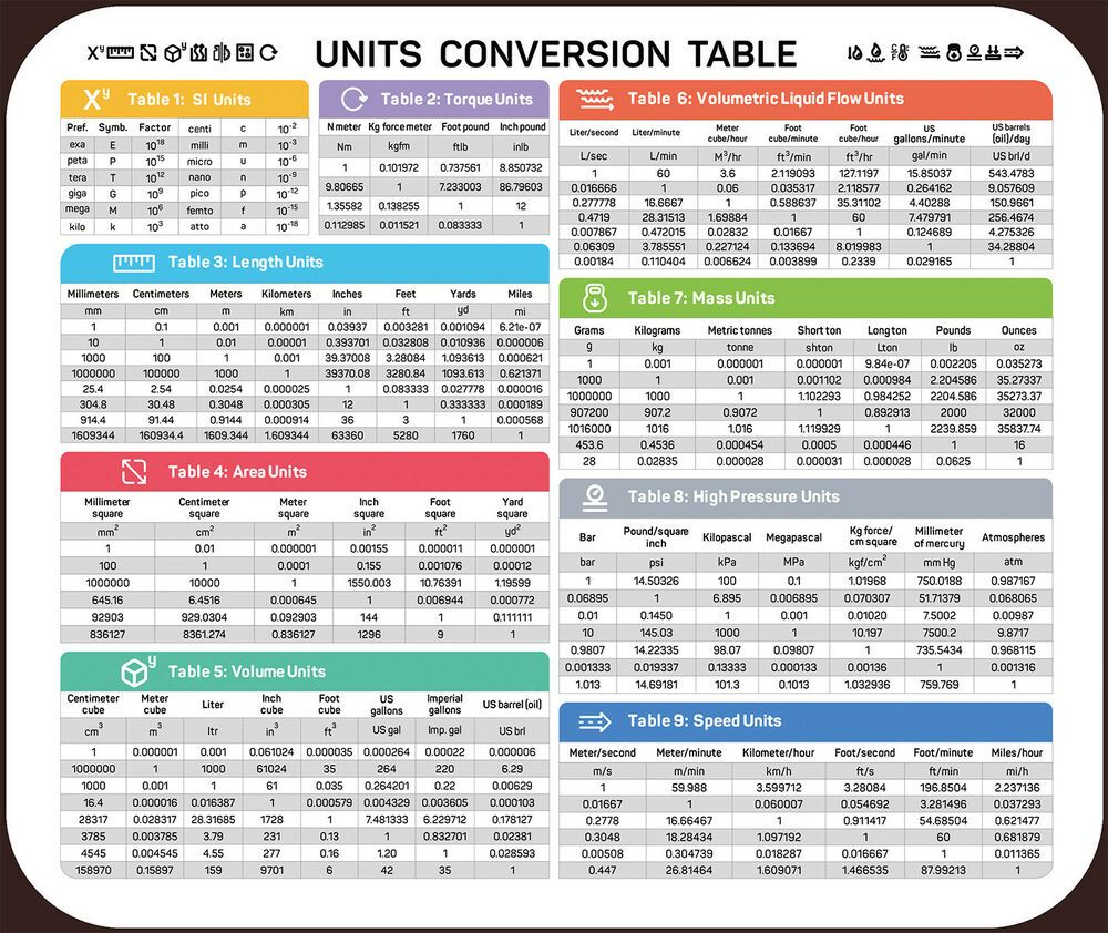 Length Area Volume Speed Mass Conversion Chart Non Slip Mouse Pad Unit Conversion Conversation Mouse Pad