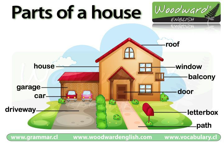 Parts of the House in English (with vocabulary games).