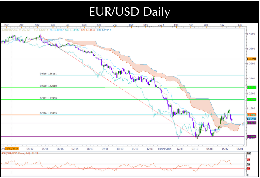 Eur usd trading strategy up on eurogroup decisions invest diva