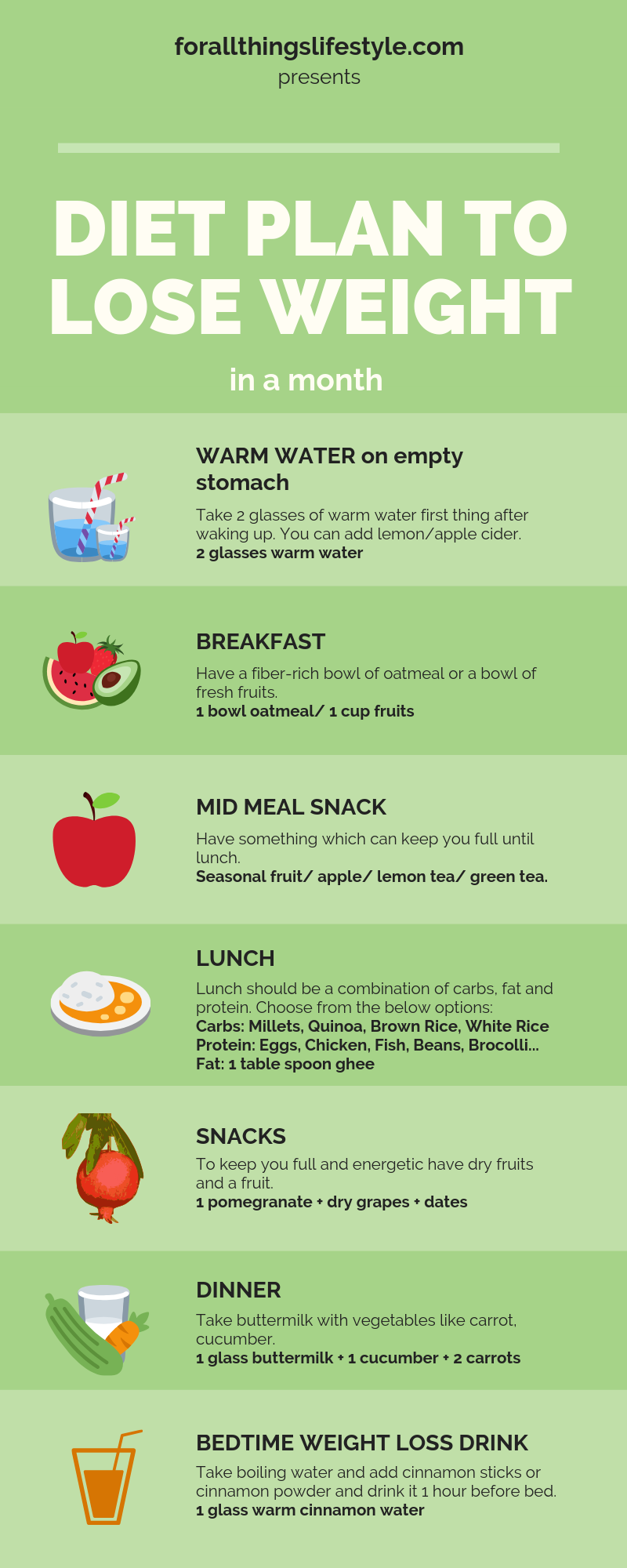 monthly weight loss diet protein greens add water