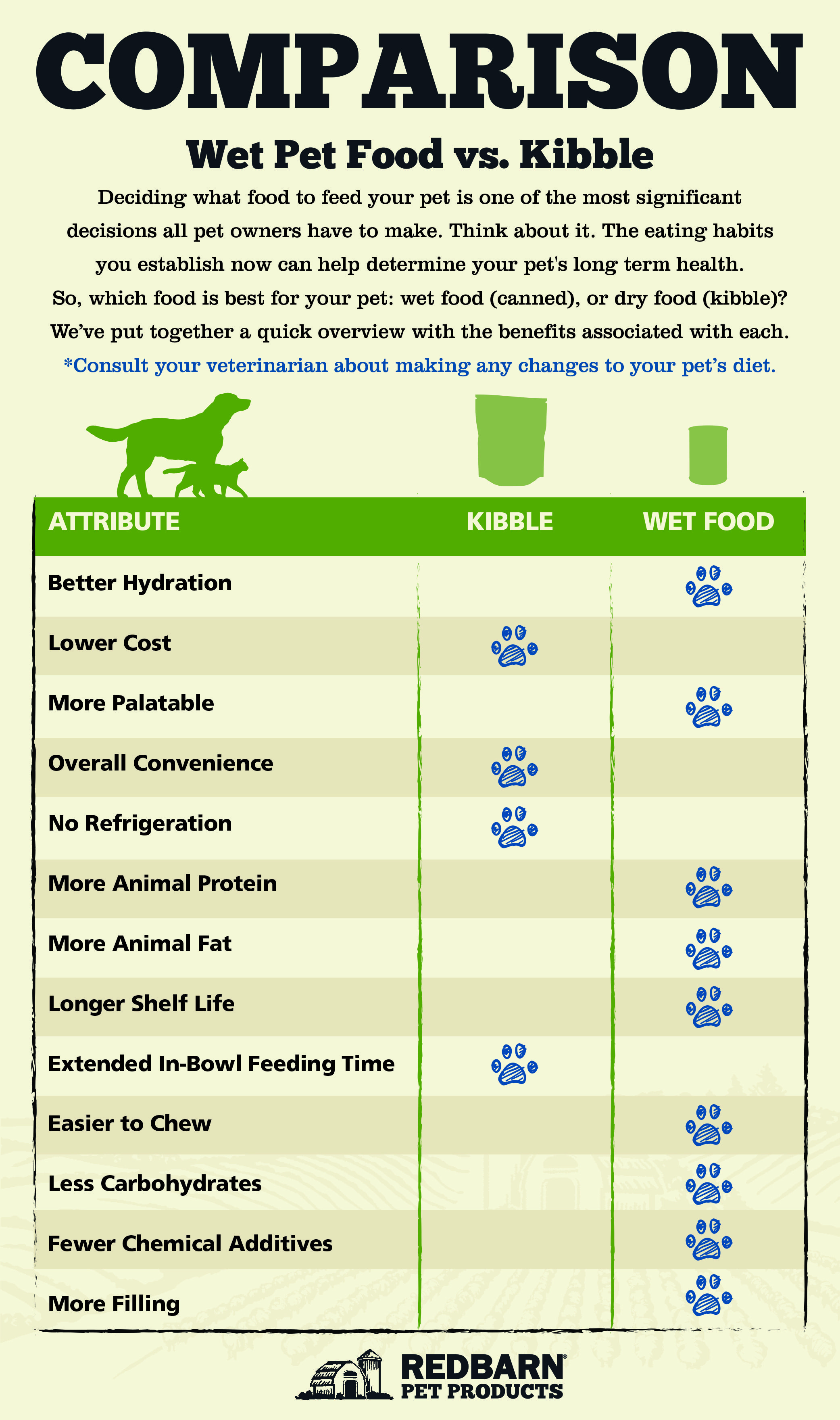 The Benefits of Wet Food for Cats and Dogs Animal